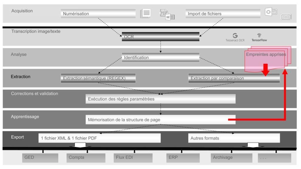 LAD - Functionnal architecture Open-Capture