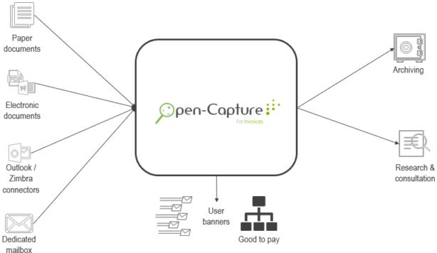 OpenCapture_English