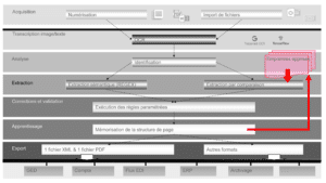Architecture fonctionnelle d'Open-Capture for invoices